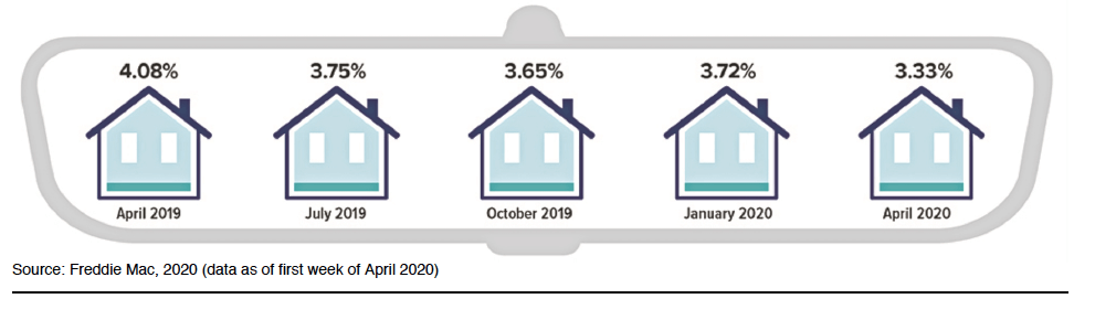 rear view at mortgage rates image with houses in a row