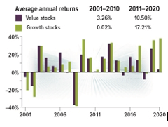 average annual returns chart 1001-2010 and 2011-2020
